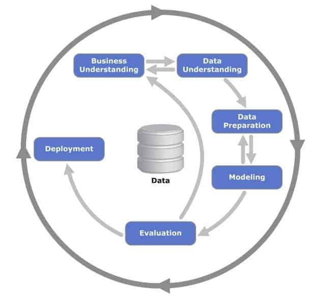 Cross-industry Standard Process For Data Mining